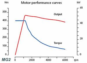 Koppel elektromotor berekenen